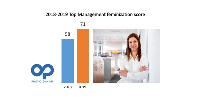 1st place in the 2019 ranking for the Top Management feminization in SBF 120 automotive industry