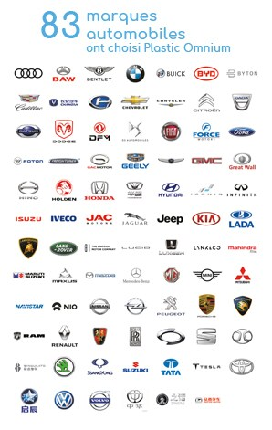 Automobile Brands